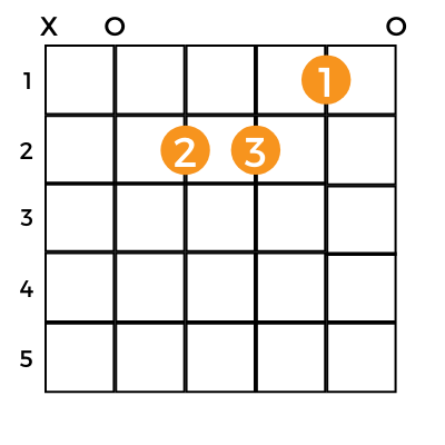 a minor guitar chord shown with chart