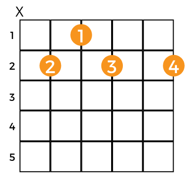 chart showing the standard method for playing the b7 chord on guitar