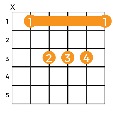 guitar chord chart showing how to create the a shape barre chord.