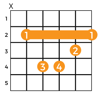 picture showing fingers for playing the b minor guitar chord