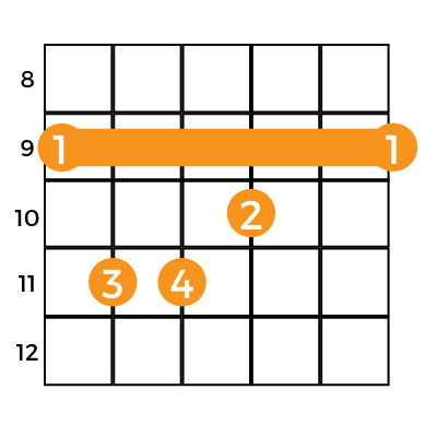 chart showing the e-shape of the C# major guitar chord