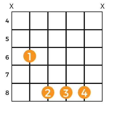 chart showing a compact version of the e flat guitar chord