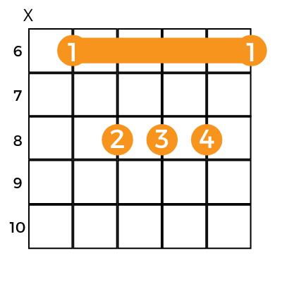 Eb major on 6th fret guitar chord chart