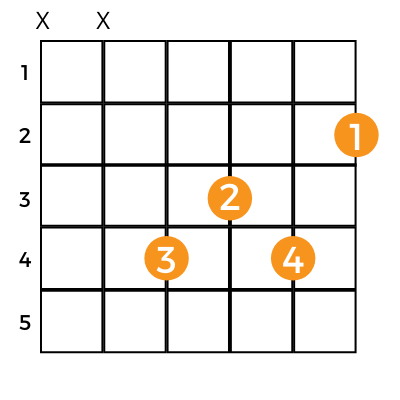 e flat minor guitar chord chart version with no barre
