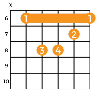e flat minor chart with barre on 6th fret