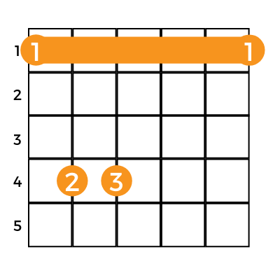 f minor guitar chord chart with barre on first fret showing primary way to play fm