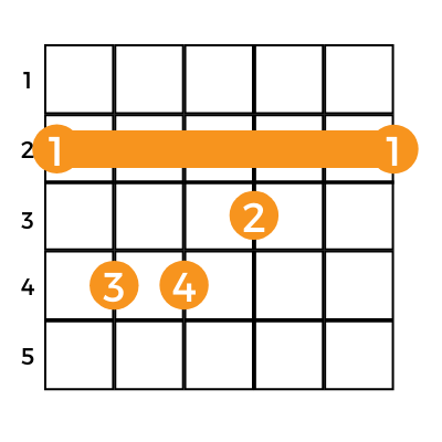 chart showing how to play the gb major guitar chord