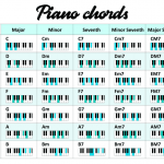 13 Basic Piano Chords for Beginners to Learn