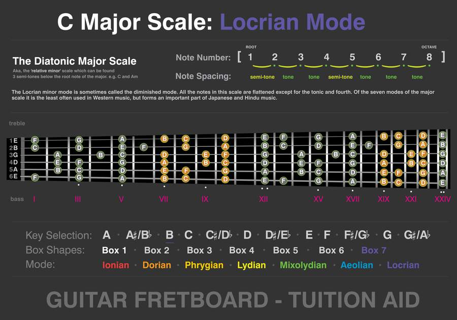 Guitar Modes - Master all 7 Major Modes Easily